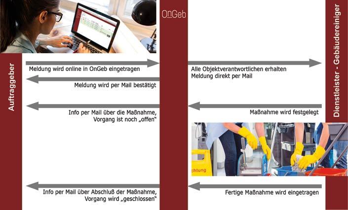 Qualitätssystem für Gebäudereinigung, Kontrolle, Qualität, Dokumentation: OnGeb